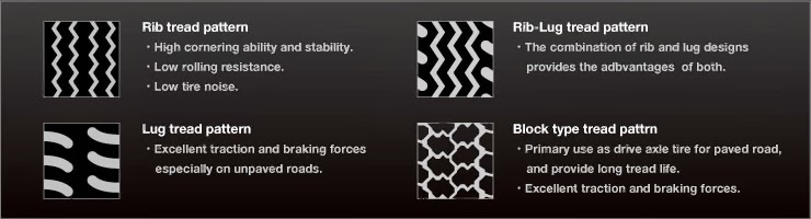 Types of different thread patterns